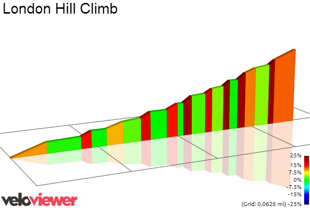 2D Elevation profile image for London Hill Climb