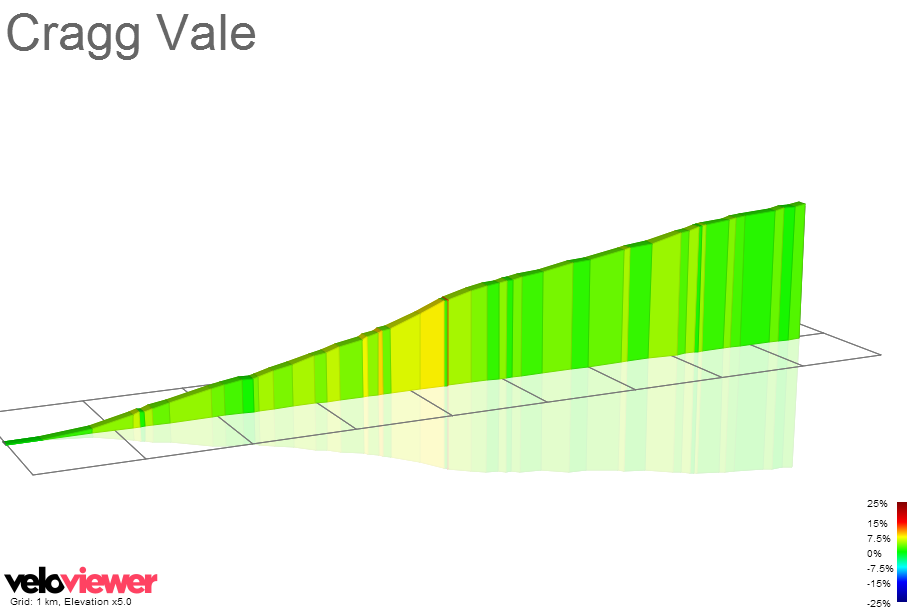 2D Elevation profile image for Cragg Vale