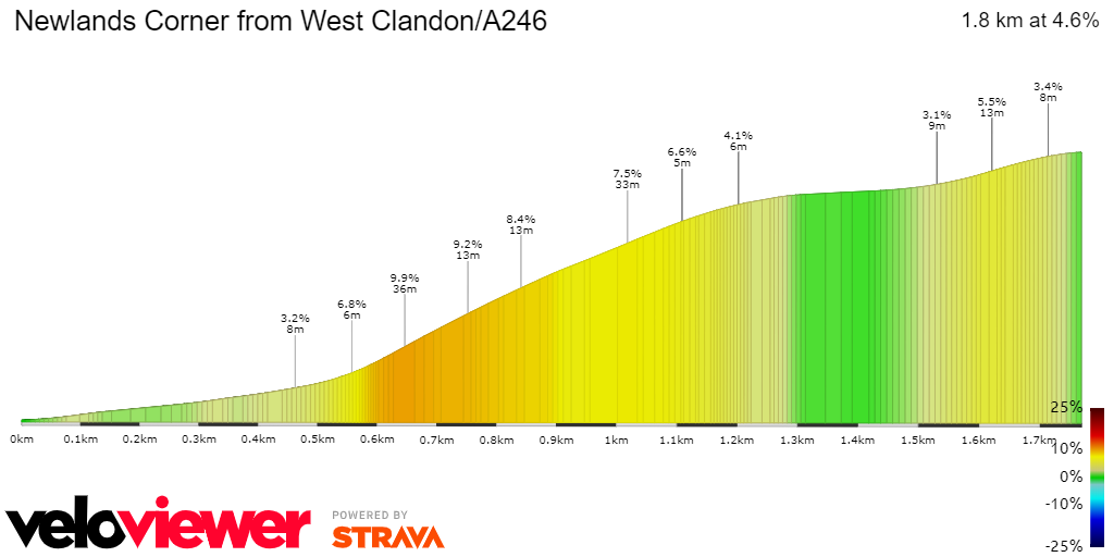 2D Elevation profile image for Newlands Corner from West Clandon/A246