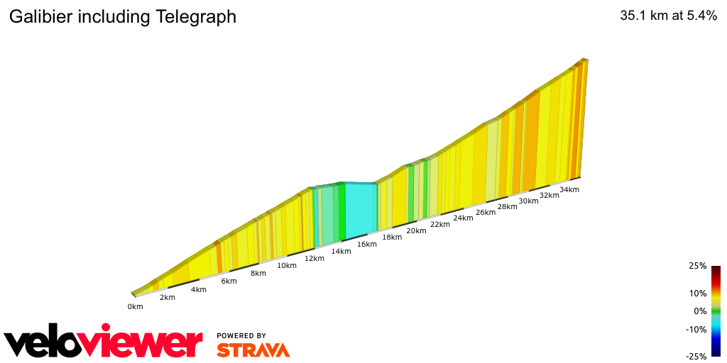2D Elevation profile image for Galibier including Telegraph