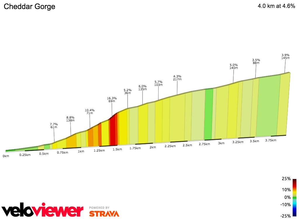 2D Elevation profile image for OFFICIAL 100Climbs No1 Cheddar Gorge