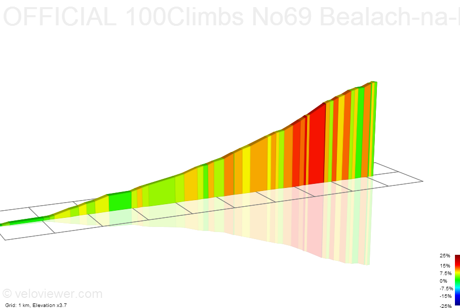 2D Elevation profile image for OFFICIAL 100Climbs No69 Bealach-na-Ba