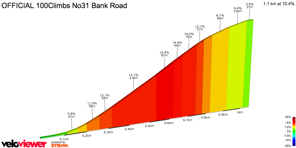 2D Elevation profile image for OFFICIAL 100Climbs No31 Bank Road