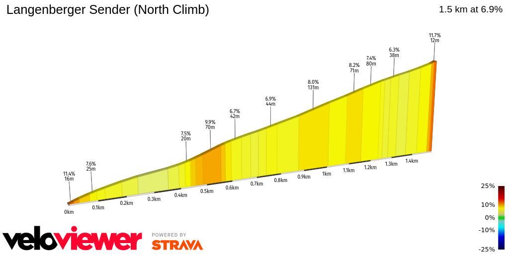 2D Elevation profile image for Langenberger Sender (North Climb)