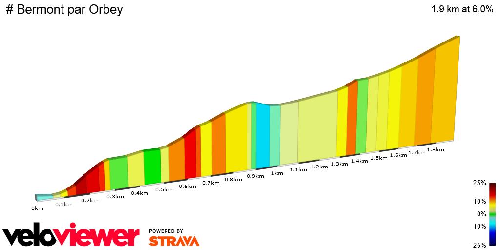 2D Elevation profile image for # Bermont par Orbey