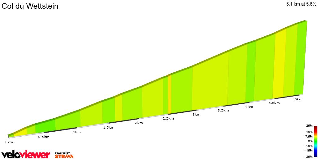 2D Elevation profile image for Col du Wettstein
