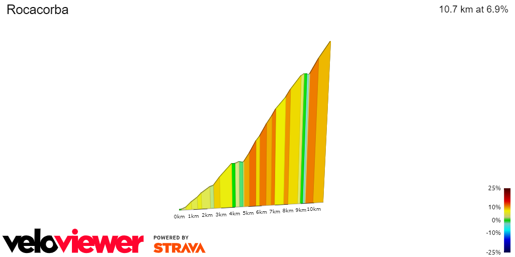 2D Elevation profile image for Rocacorba
