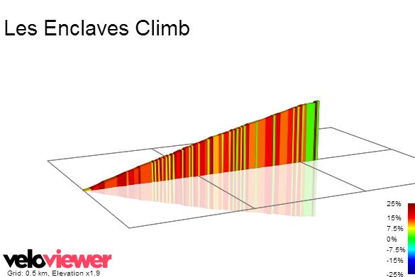 2D Elevation profile image for Les Enclaves Climb