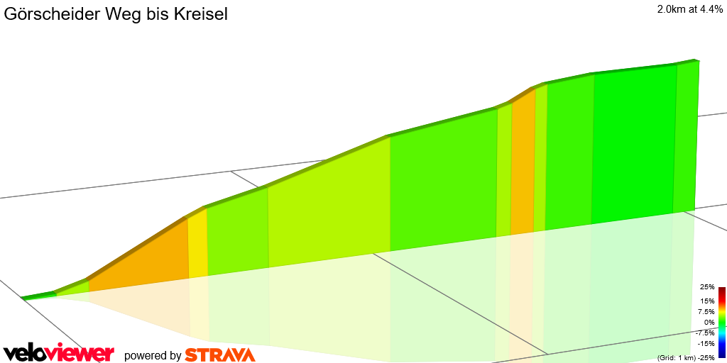2D Elevation profile image for Görscheider Weg bis Kreisel