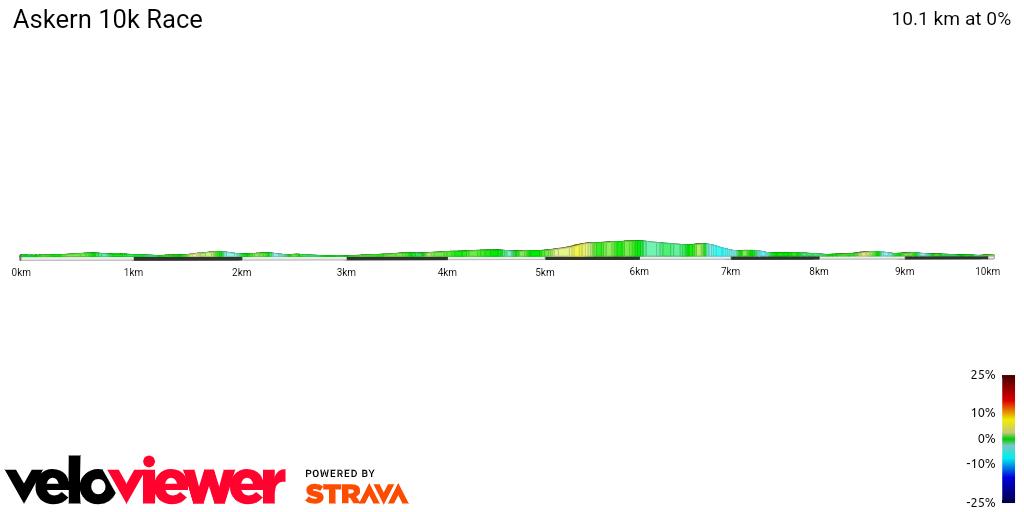 2D Elevation profile image for Askern 10k Race