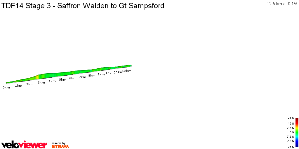 2D Elevation profile image for TDF14 Stage 3 - Saffron Walden to Gt Sampsford
