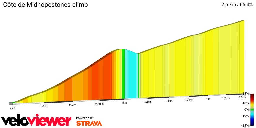 2D Elevation profile image for Côte de Midhopestones climb