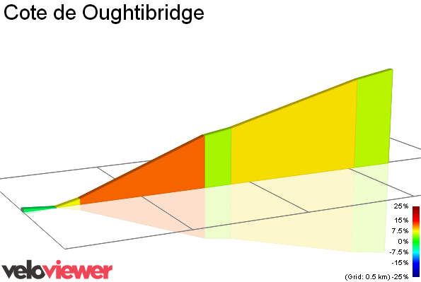 2D Elevation profile image for Cote de Oughtibridge