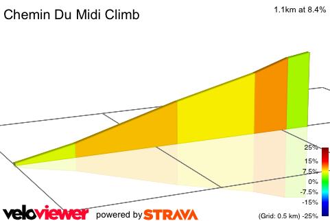 2D Elevation profile image for Chemin Du Midi Climb