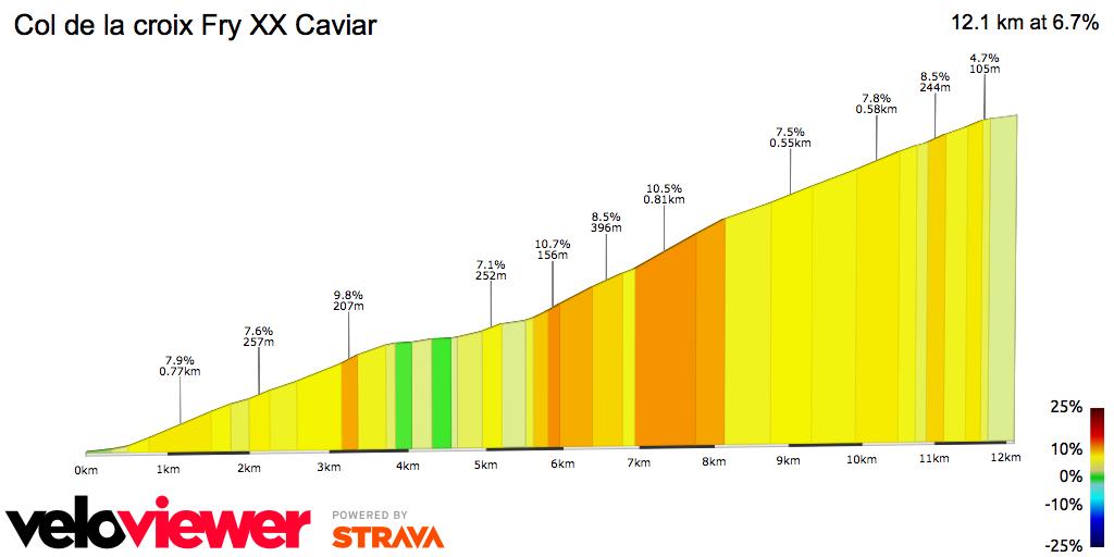 2D Elevation profile image for Col de la croix Fry XX Caviar