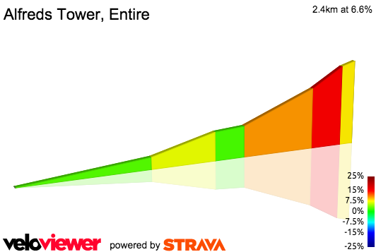 2D Elevation profile image for Alfreds Tower, Entire