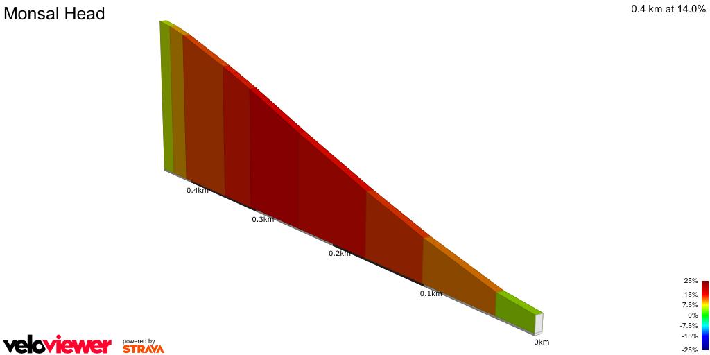 2D Elevation profile image for Monsal Head