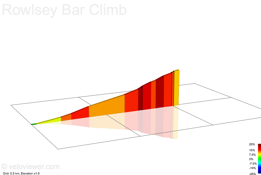 2D Elevation profile image for Rowlsey Bar Climb