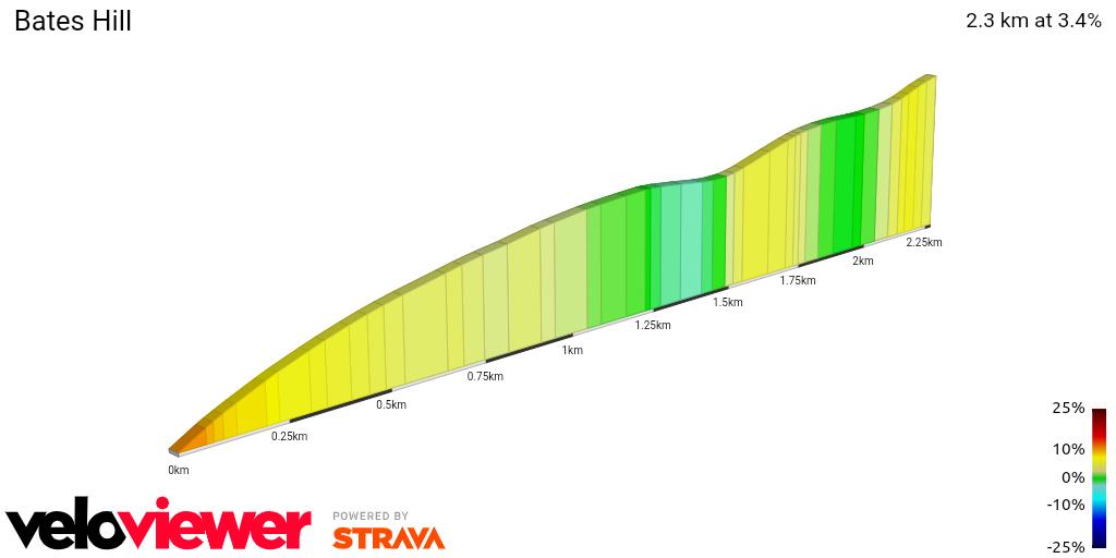 2D Elevation profile image for Bates Hill