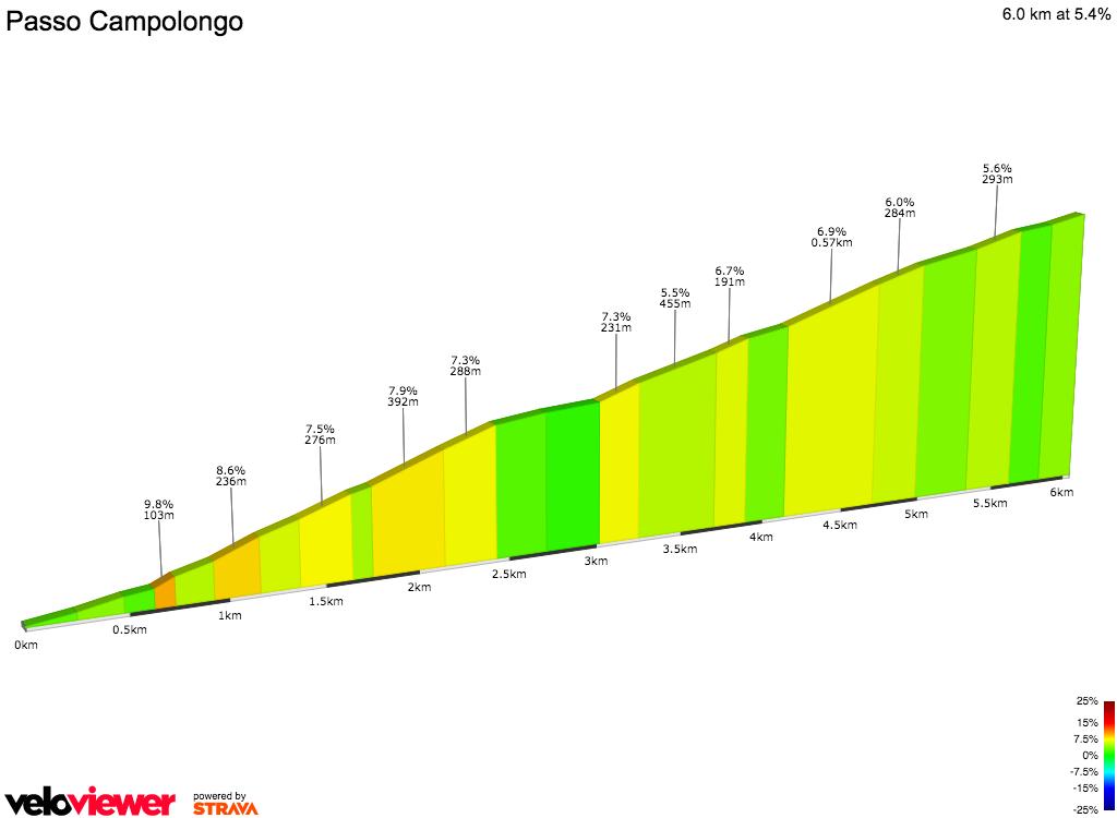 2D Elevation profile image for PASSO CAMPOLONGO - SECOND TIME (MARATONA)