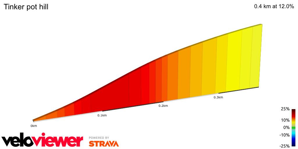 2D Elevation profile image for Tinker pot hill