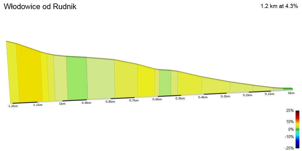 2D Elevation profile image for Włodowice od Rudnik