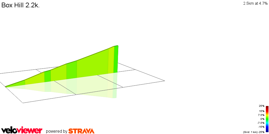 2D Elevation profile image for Box Hill 2.2k.