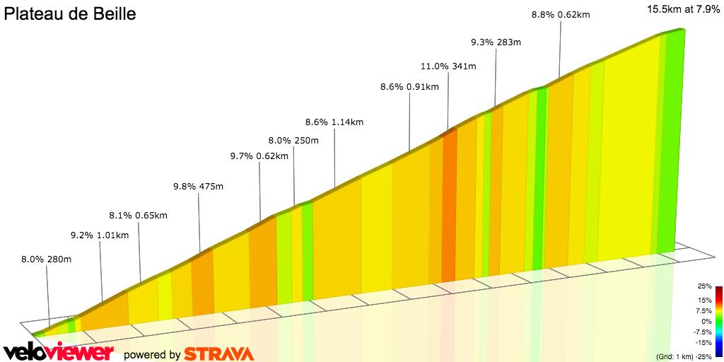 2D Elevation profile image for plateau de beille ascension