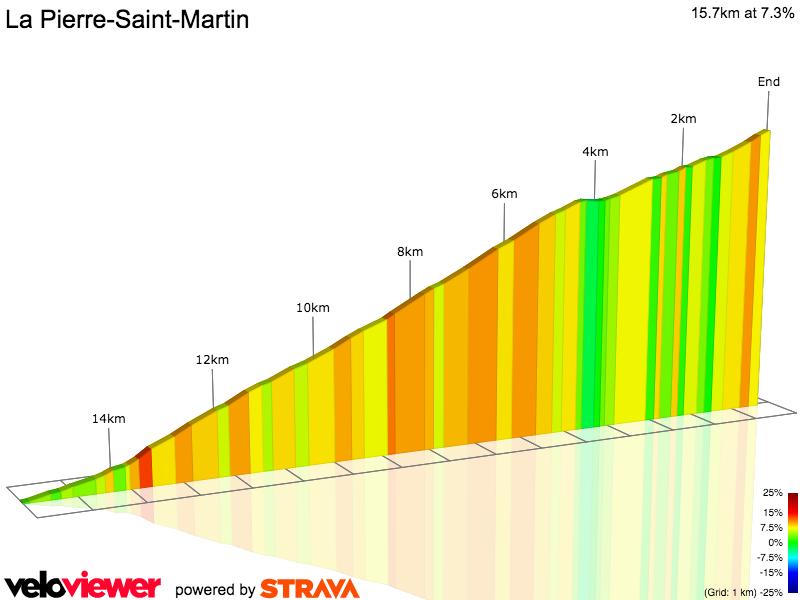 2D Elevation profile image for La Pierre-Saint-Martin