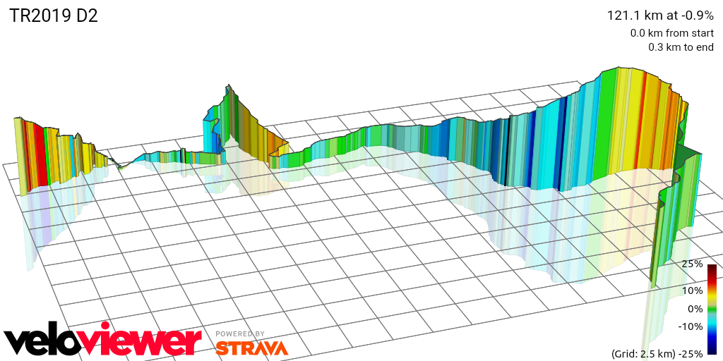 3D Elevation profile image for TR2018 D2
