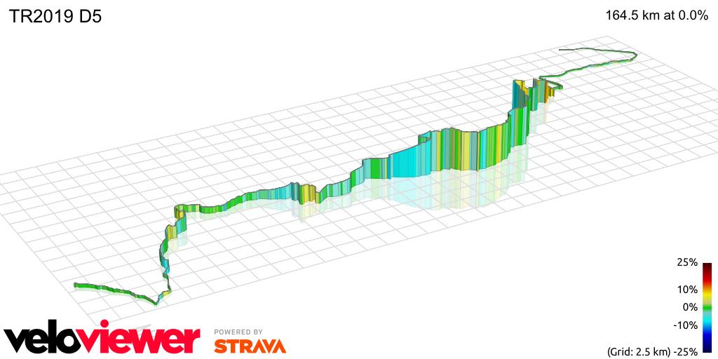 3D Elevation profile image for TR2019 D5