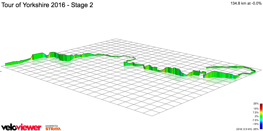 3D Elevation profile image for Tour of Yorkshire 2016 - Stage 2