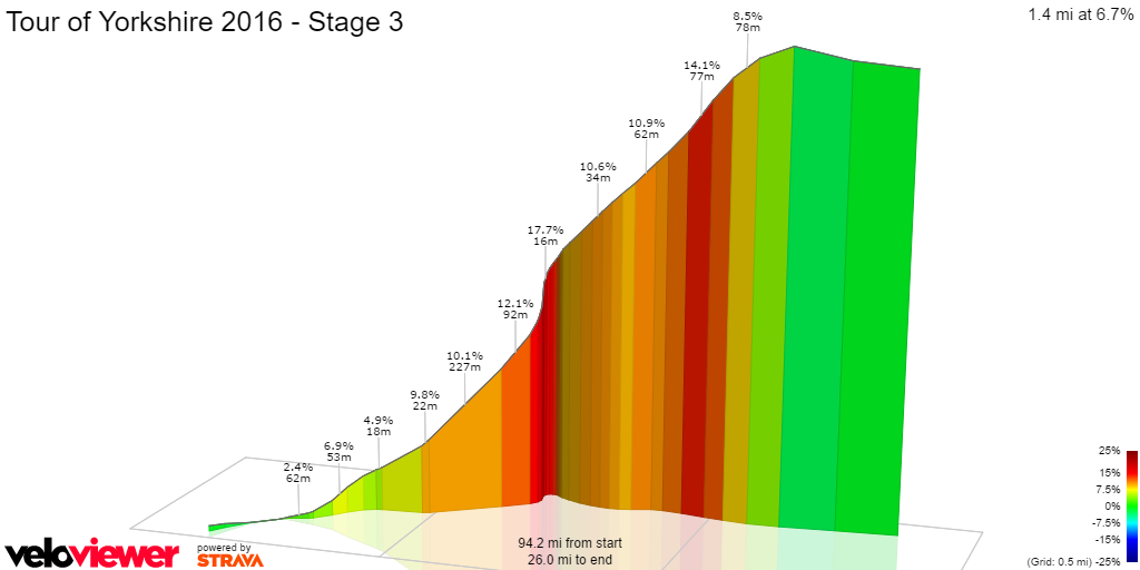 3D Elevation profile image for Tour of Yorkshire 2016 - Stage 3