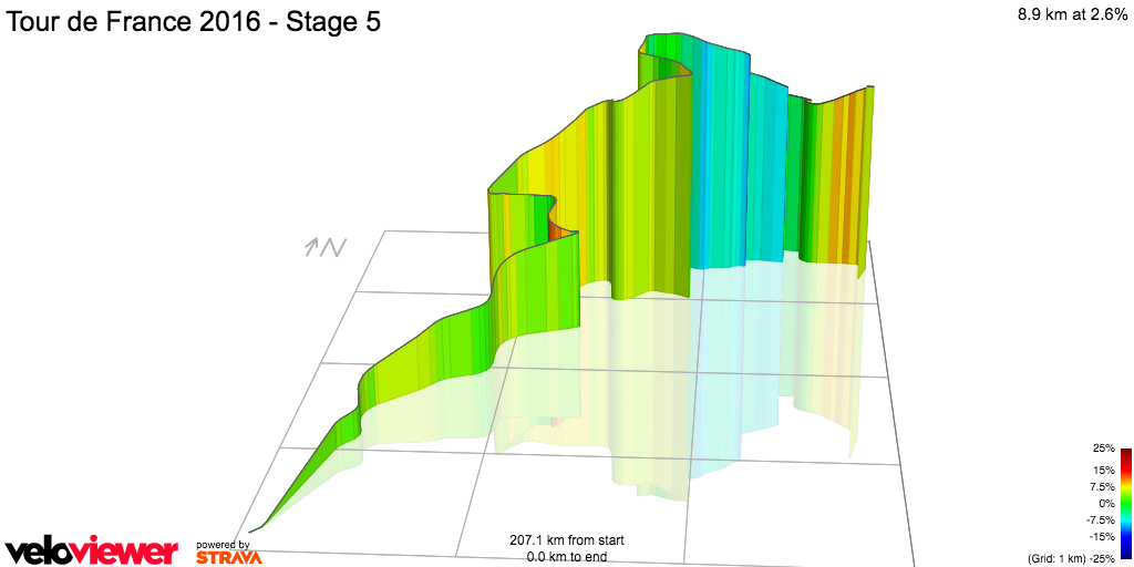 3D Elevation profile image for Tour de France 2016 - Stage 5