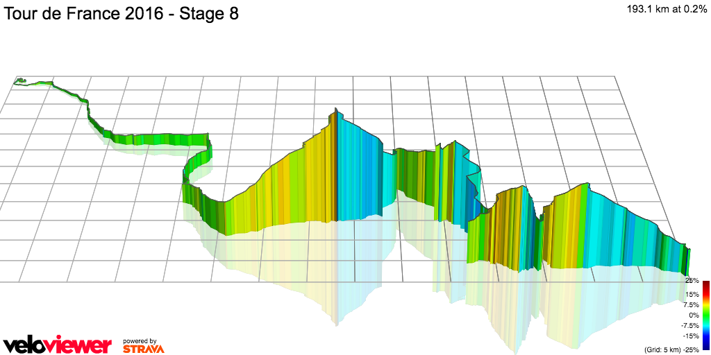 3D Elevation profile image for Tour de France 2016 - Stage 8
