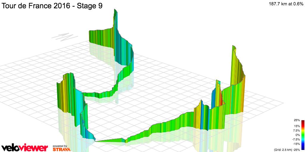 3D Elevation profile image for Tour de France 2016 - Stage 9