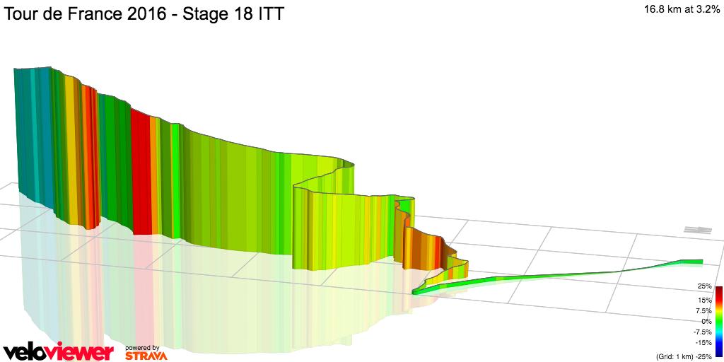 3D Elevation profile image for Tour de France 2016 - Stage 18 ITT