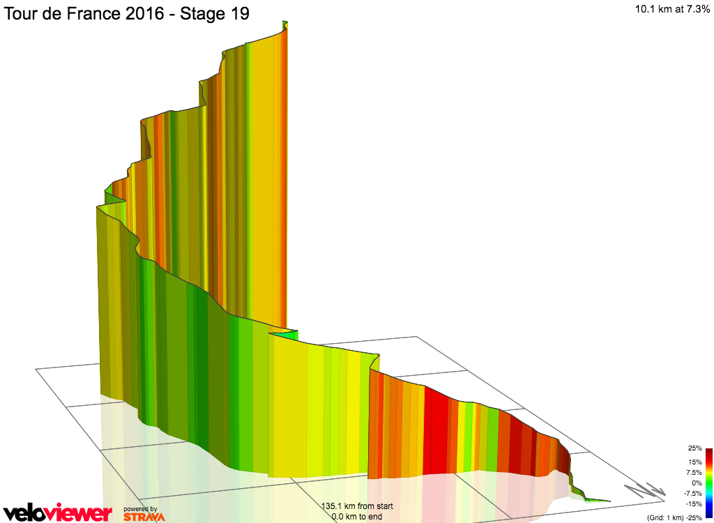 3D Elevation profile image for Tour de France 2016 - Stage 19