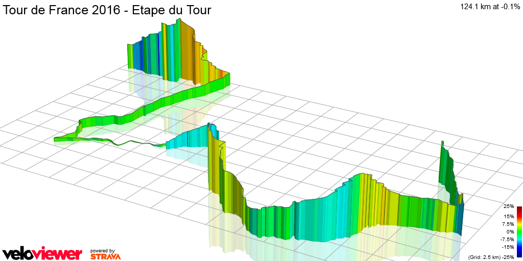 3D Elevation profile image for Tour de France 2016 - Etape du Tour