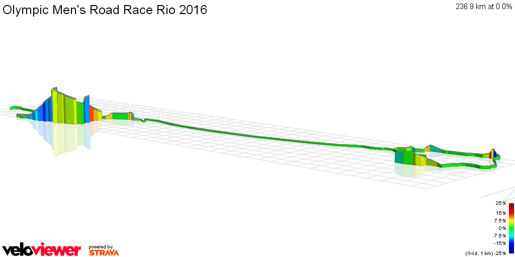 3D Elevation profile image for Olympic Men's Road Race Rio 2016
