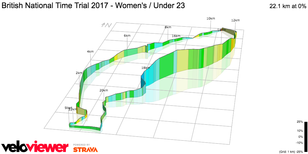 3D Elevation profile image for British National Time Trial 2017 - Women's / Under 23
