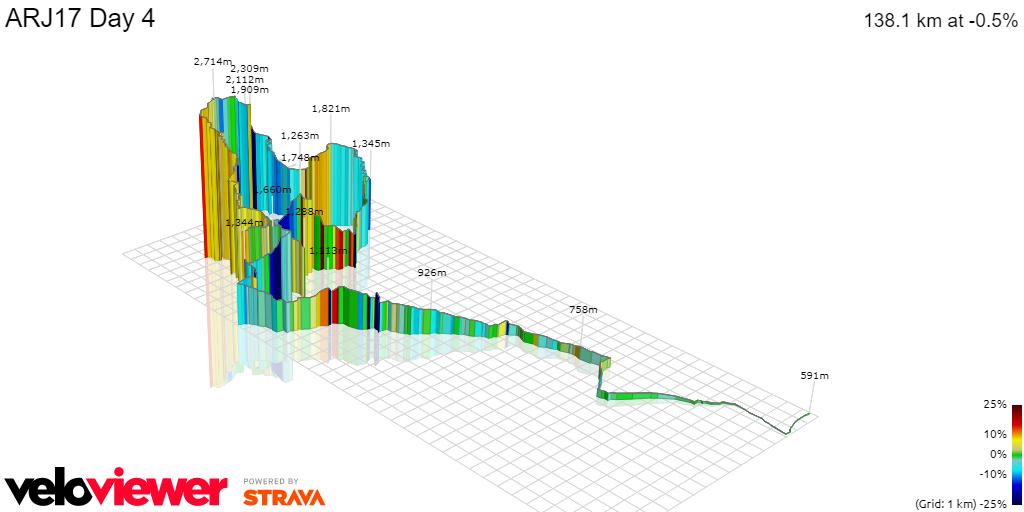3D Elevation profile image for ARJ17 Day 4