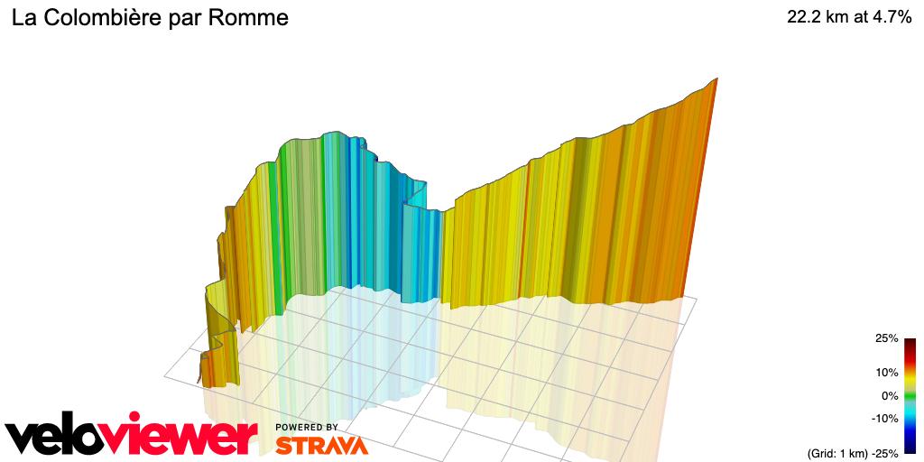 3D Elevation profile image for La Colombière par Romme