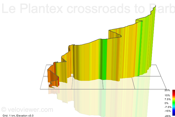 3D Elevation profile image for Le Plantex crossroads to Barbelouse pedestrian crossing