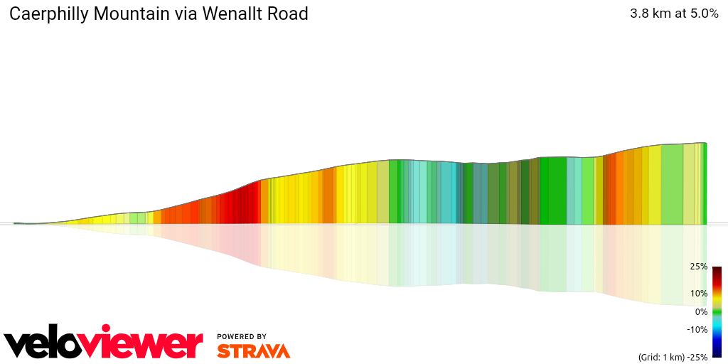 3D Elevation profile image for Caerphilly Mountain via Wenallt Road