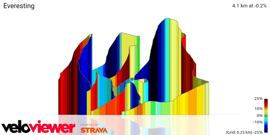 3D Elevation profile image for Everesting