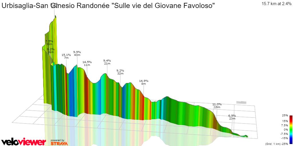 3D Elevation profile image for Urbisaglia-San Ginesio Randonée Sulle vie del Giovane Favoloso