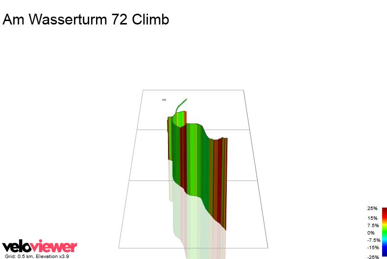 3D Elevation profile image for Am Wasserturm 72 Climb