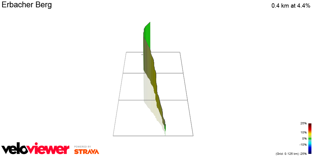 3D Elevation profile image for Erbacher Berg