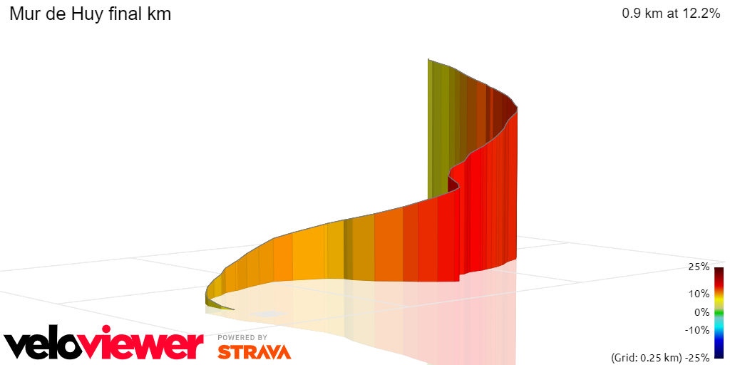 3D Elevation profile image for Mur de Huy final km